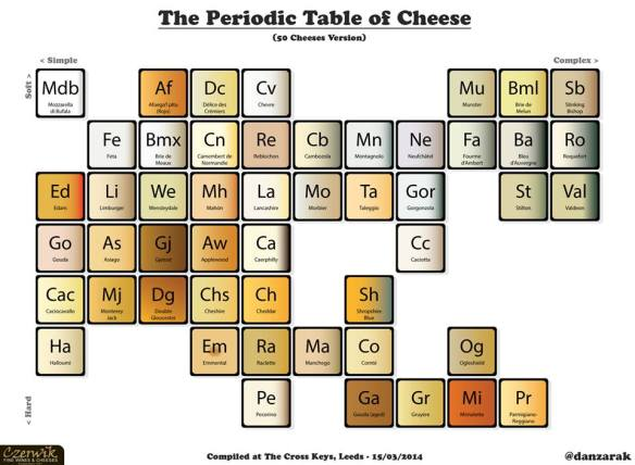 The Periodic Table of Cheese 50 varieties